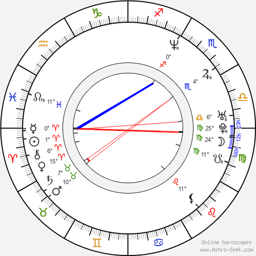 Leontien van Moorsel birth chart, biography, wikipedia 2017, 2018