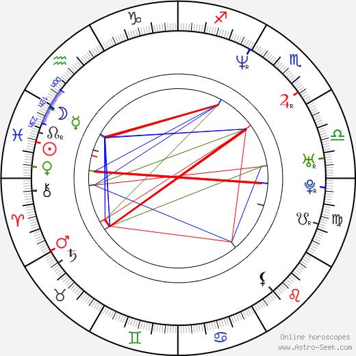 Lino Martone birth chart, Lino Martone astro natal horoscope, astrology