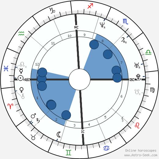 Luca Giustolisi wikipedia, horoscope, astrology, instagram