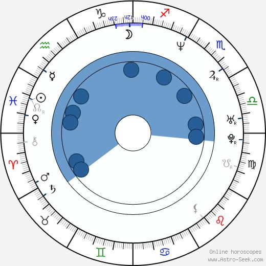 María Antonieta Duque wikipedia, horoscope, astrology, instagram