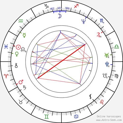 María Antonieta Duque birth chart, María Antonieta Duque astro natal horoscope, astrology