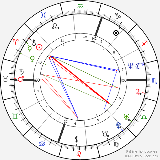 Mariah Carey astro natal birth chart, Mariah Carey horoscope, astrology