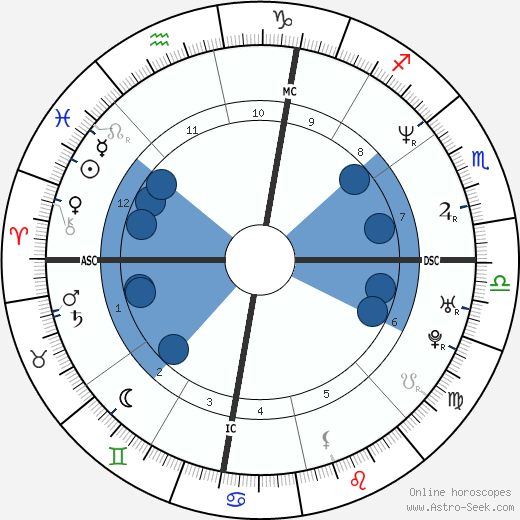 Mark Bavis wikipedia, horoscope, astrology, instagram