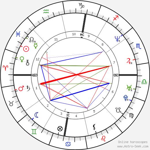 Mark Bavis tema natale, oroscopo, Mark Bavis oroscopi gratuiti, astrologia