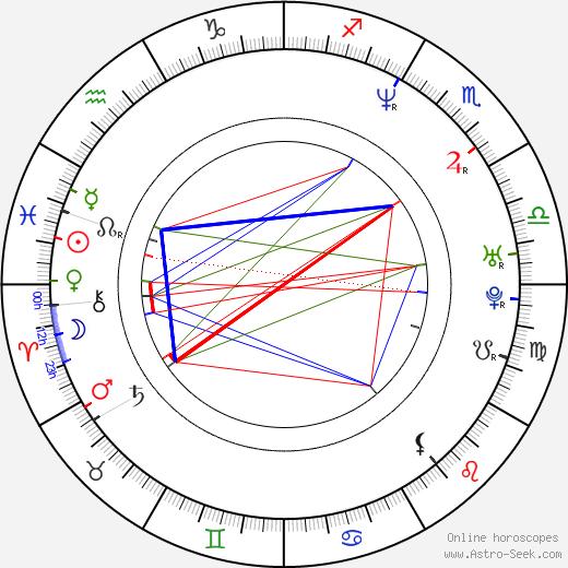Martin Johnson birth chart, Martin Johnson astro natal horoscope, astrology