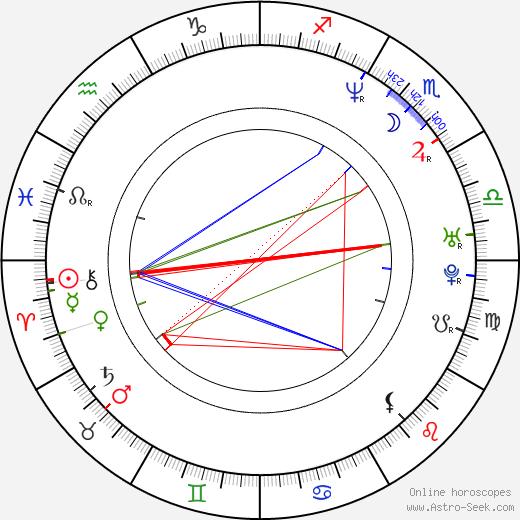 Мартин Макдонах Martin McDonagh день рождения гороскоп, Martin McDonagh Натальная карта онлайн