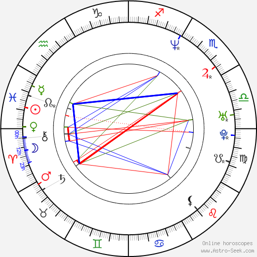 Martin Myšička astro natal birth chart, Martin Myšička horoscope, astrology