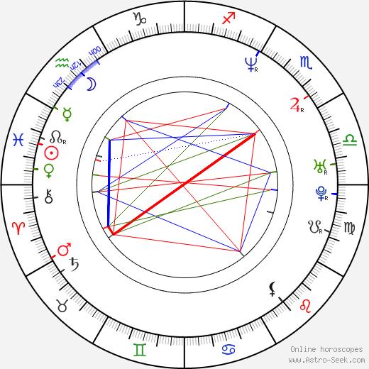 Milan Antoš день рождения гороскоп, Milan Antoš Натальная карта онлайн