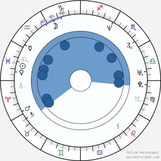 Nia Di Nata wikipedia, horoscope, astrology, instagram