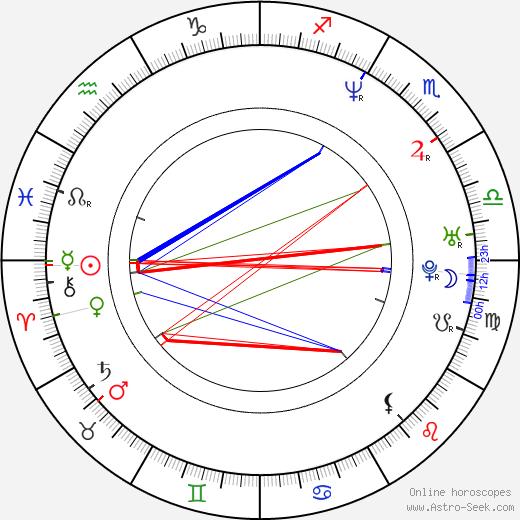 Pawel Iwanicki tema natale, oroscopo, Pawel Iwanicki oroscopi gratuiti, astrologia