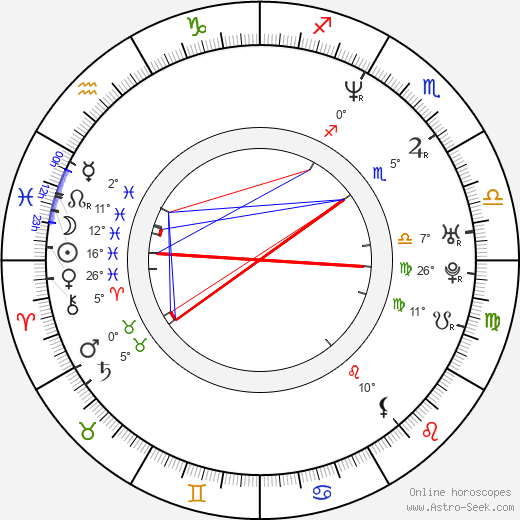 Peter Butko birth chart, biography, wikipedia 2019, 2020