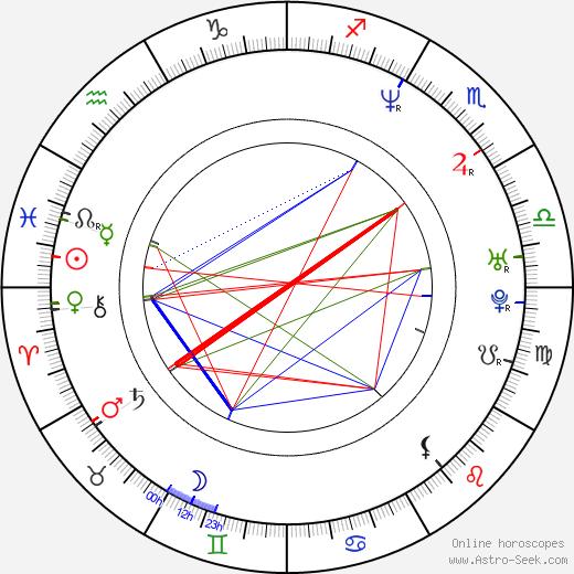 Przemyslaw Bluszcz astro natal birth chart, Przemyslaw Bluszcz horoscope, astrology