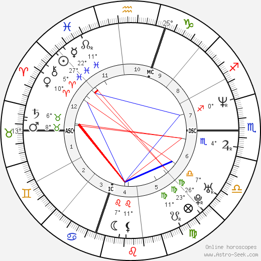 Queen Latifah birth chart, biography, wikipedia 2018, 2019