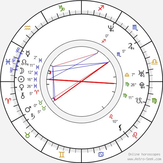 Rachel Weisz tema natale, biography, Biografia da Wikipedia 2020, 2021