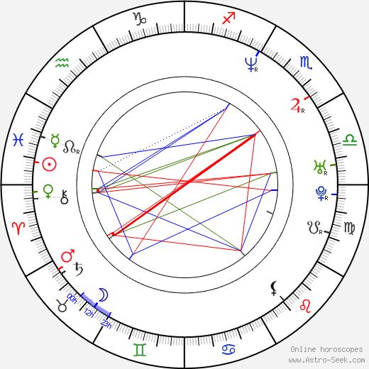Rod Smith birth chart, Rod Smith astro natal horoscope, astrology