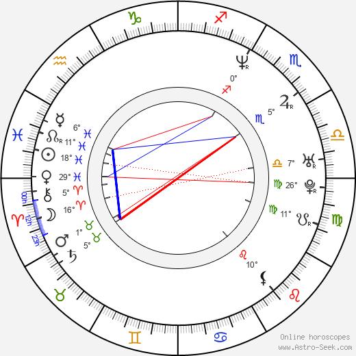 Shannon Leto birth chart, biography, wikipedia 2020, 2021