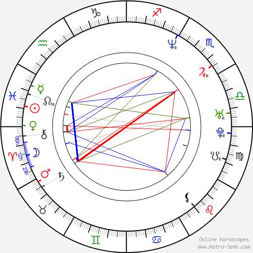 Shannon Leto birth chart, Shannon Leto astro natal horoscope, astrology