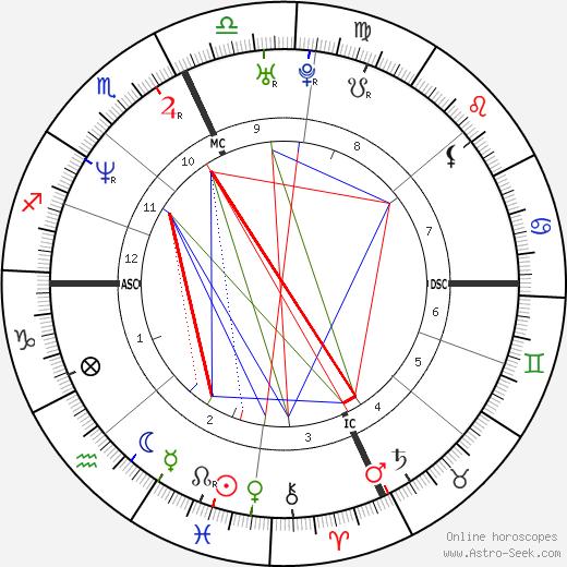 Stefano Battistelli birth chart, Stefano Battistelli astro natal horoscope, astrology