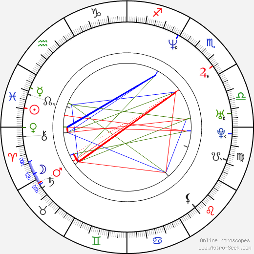 Tomáš Kargl birth chart, Tomáš Kargl astro natal horoscope, astrology