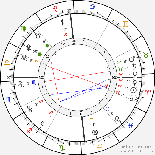 Vince Vaughn birth chart, biography, wikipedia 2019, 2020
