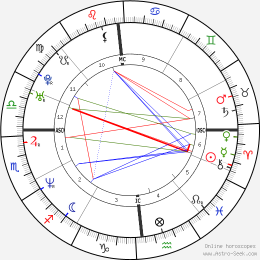 Vince Vaughn astro natal birth chart, Vince Vaughn horoscope, astrology