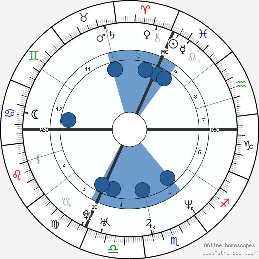 Youri Gilg wikipedia, horoscope, astrology, instagram