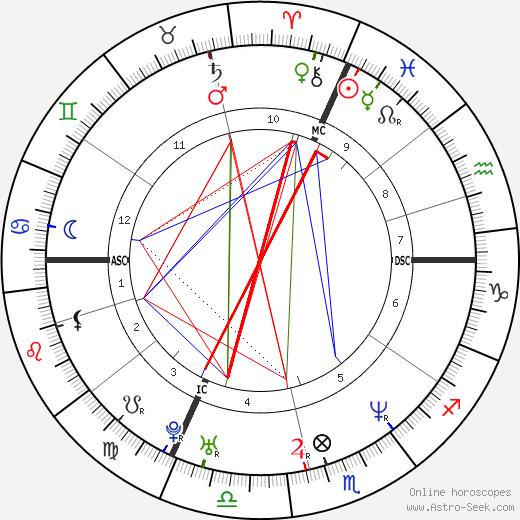 Youri Gilg день рождения гороскоп, Youri Gilg Натальная карта онлайн