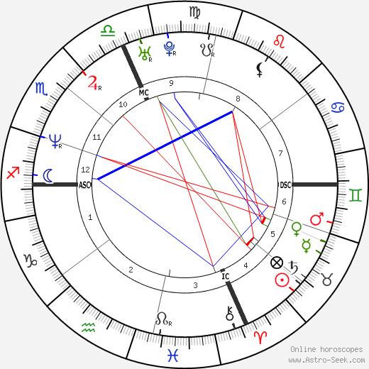 Ab Chart