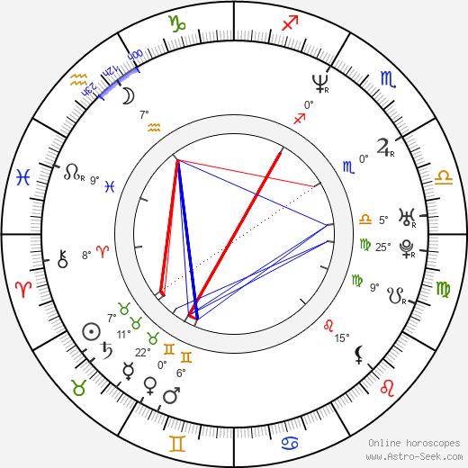 Aimee Tenaglia birth chart, biography, wikipedia 2019, 2020