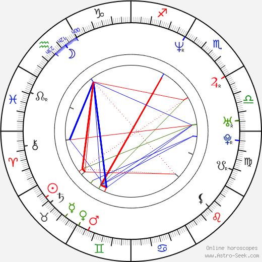 Aimee Tenaglia birth chart, Aimee Tenaglia astro natal horoscope, astrology