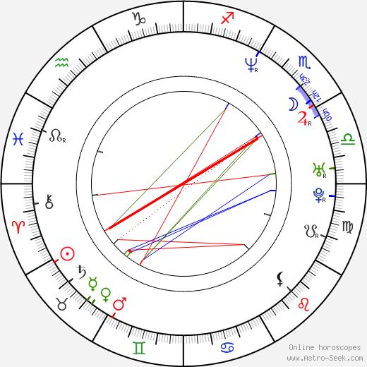 Alice Wu день рождения гороскоп, Alice Wu Натальная карта онлайн