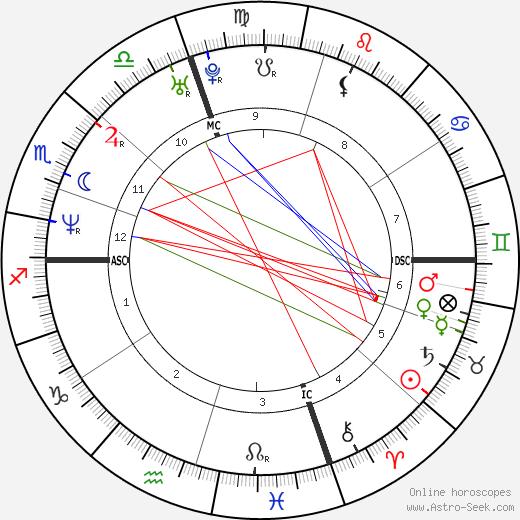 Andrea Giani tema natale, oroscopo, Andrea Giani oroscopi gratuiti, astrologia
