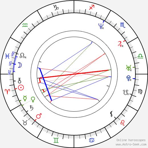 Çağan Irmak день рождения гороскоп, Çağan Irmak Натальная карта онлайн