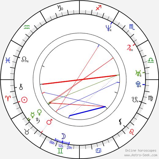 Christophe Honoré astro natal birth chart, Christophe Honoré horoscope, astrology
