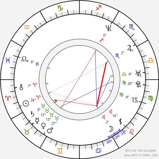 Christophe Van Rompaey birth chart, biography, wikipedia 2019, 2020