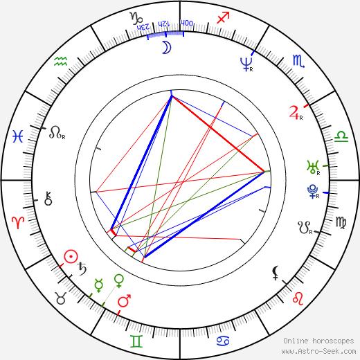 Danielle Arbid birth chart, Danielle Arbid astro natal horoscope, astrology