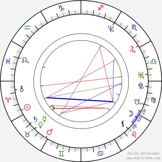 Dero Goi birth chart, Dero Goi astro natal horoscope, astrology