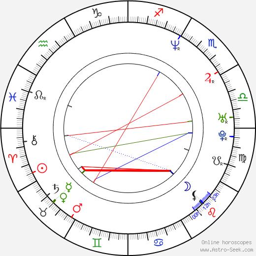 Dominic Brunt день рождения гороскоп, Dominic Brunt Натальная карта онлайн