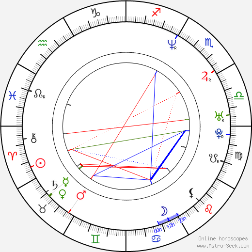 Eduardo Capetillo tema natale, oroscopo, Eduardo Capetillo oroscopi gratuiti, astrologia