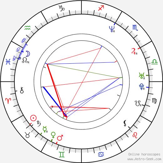 Emmanuel Mouret astro natal birth chart, Emmanuel Mouret horoscope, astrology