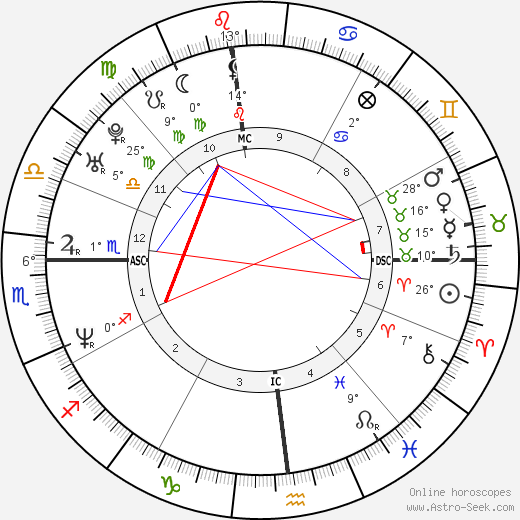 Ettore Bassi birth chart, biography, wikipedia 2019, 2020