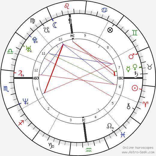 Ettore Bassi день рождения гороскоп, Ettore Bassi Натальная карта онлайн