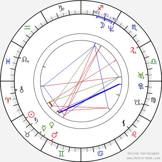 Goran Trencovski birth chart, Goran Trencovski astro natal horoscope, astrology