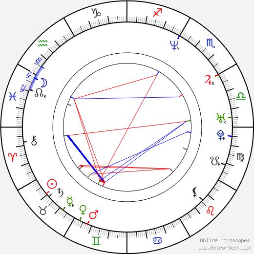 Halit Ergenç birth chart, Halit Ergenç astro natal horoscope, astrology