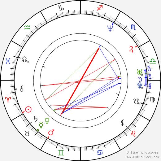 Iain Gardner astro natal birth chart, Iain Gardner horoscope, astrology