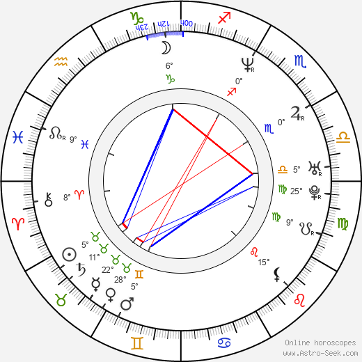 Jaroslav Eček birth chart, biography, wikipedia 2019, 2020