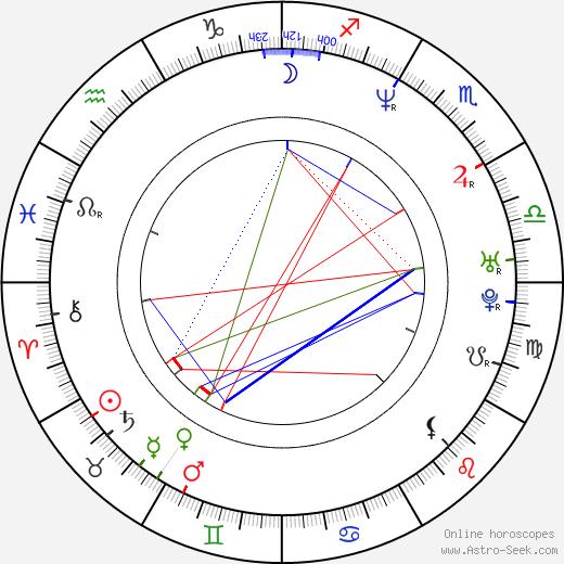 Jason Lee день рождения гороскоп, Jason Lee Натальная карта онлайн