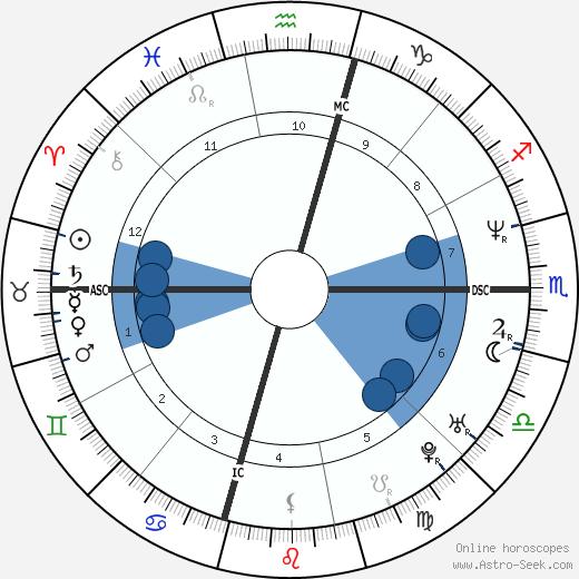 Jason Simpson wikipedia, horoscope, astrology, instagram
