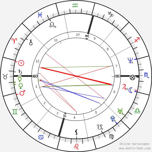 Jason Simpson tema natale, oroscopo, Jason Simpson oroscopi gratuiti, astrologia