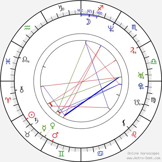 Jason Wiles день рождения гороскоп, Jason Wiles Натальная карта онлайн